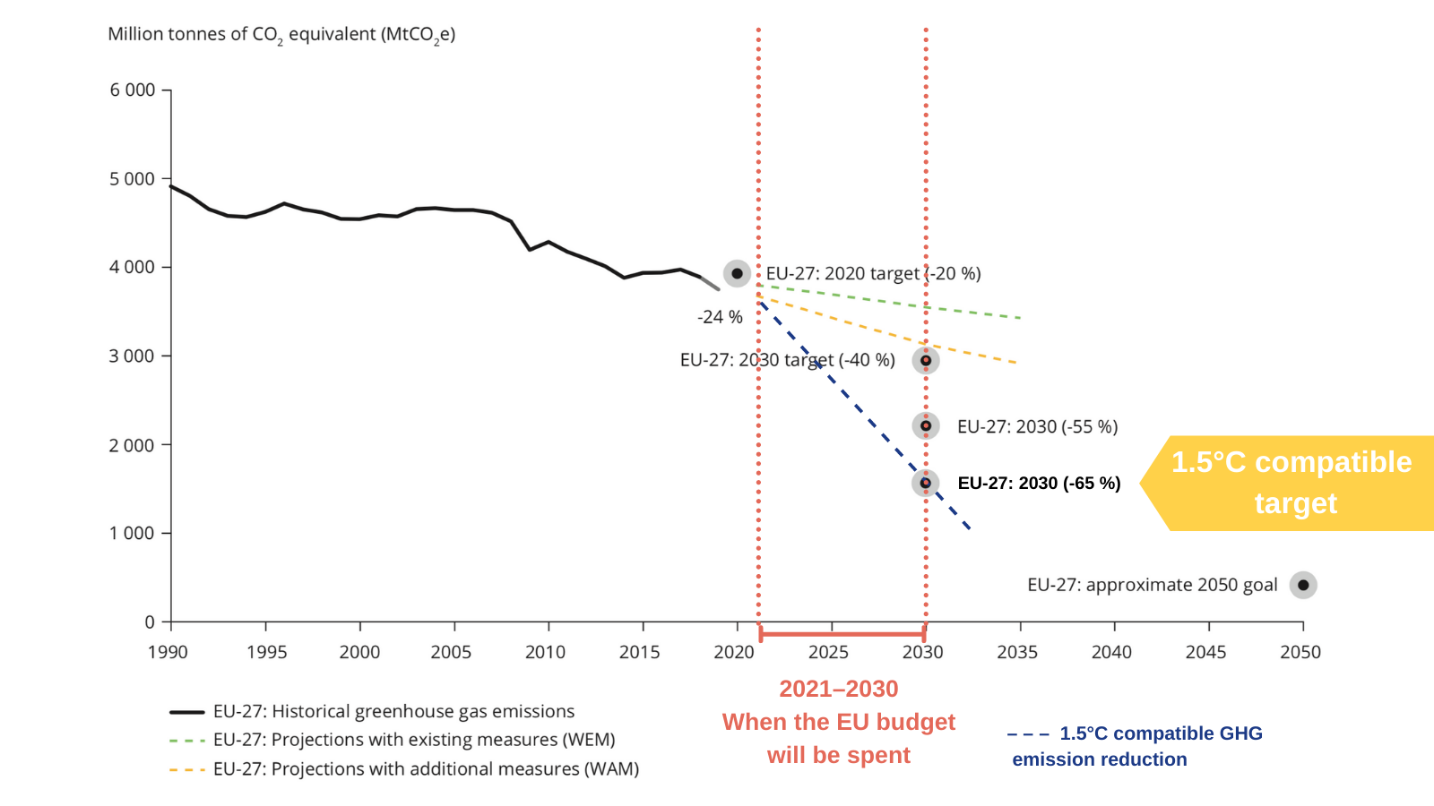 EU greenhouse gas emissions must decrease sharply in the next few years